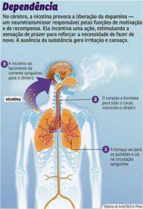 Dependência de Nicotina