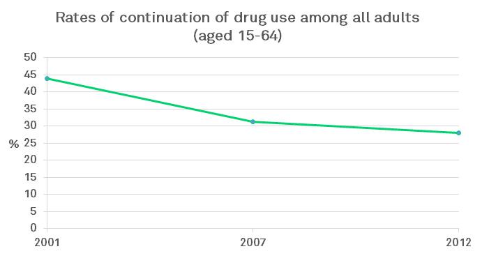 Taxa de uso contínuo de drogas entre todos os adultos