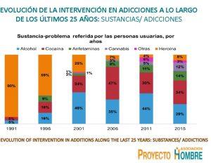 CT - Intervenções ao longo dos últimos 25 anos